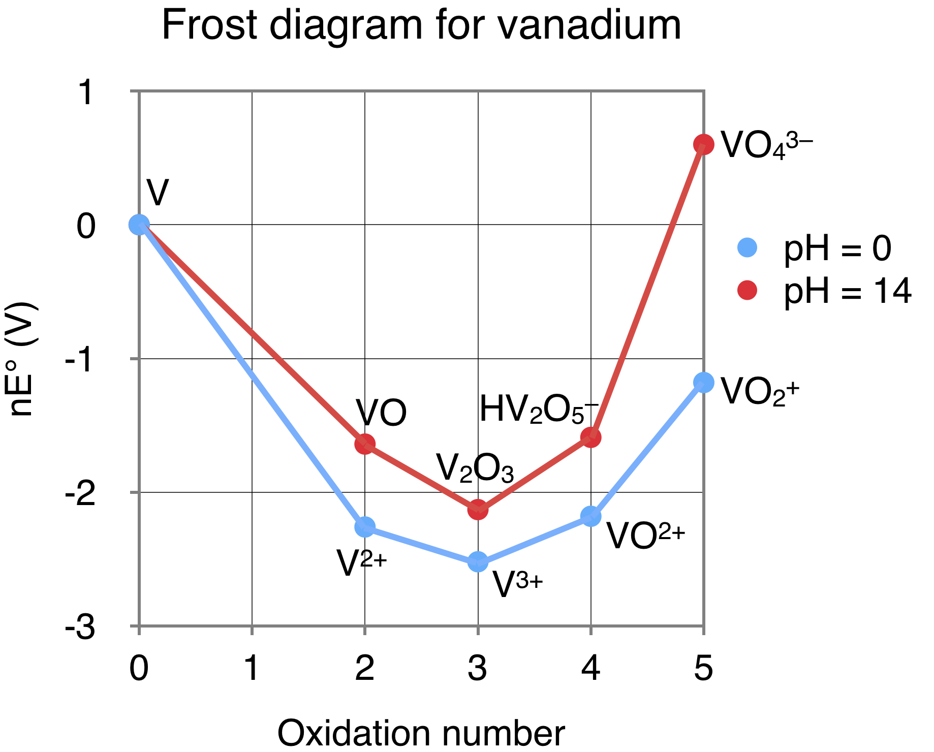 File Frost Diagram For Vanadium Png