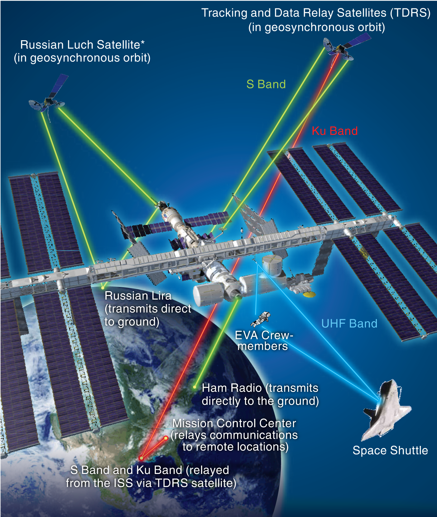 Diagram showing communications links between the ISS and other elements. See adjacent text for details.
