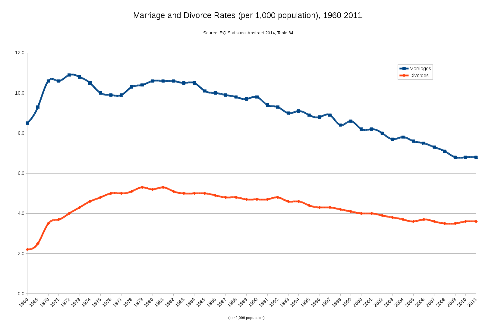 an introduction to the decreasing rates in marriages and increase in rates of divorce Oecd family database oecd - social policy division - directorate of employment, labour.