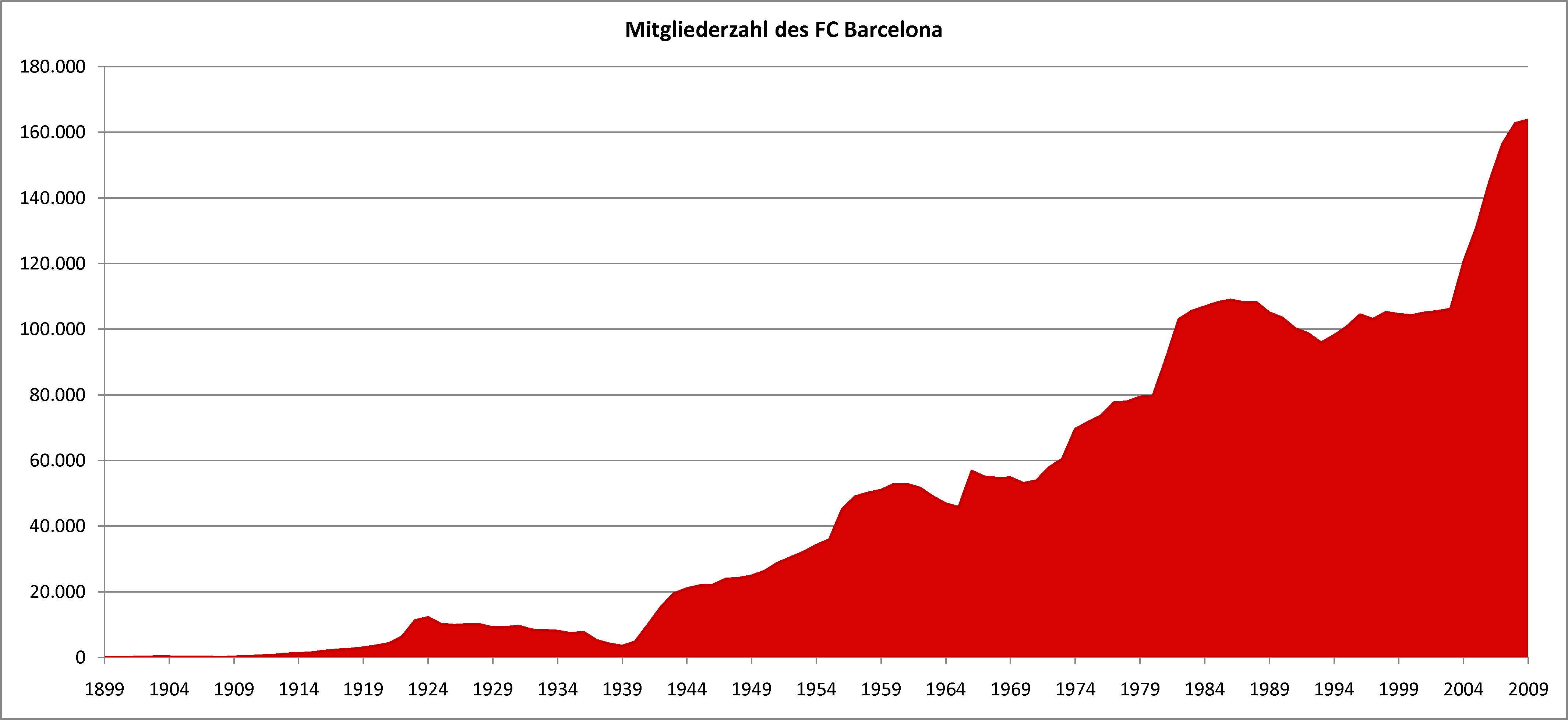 Barcelona Bevölkerung