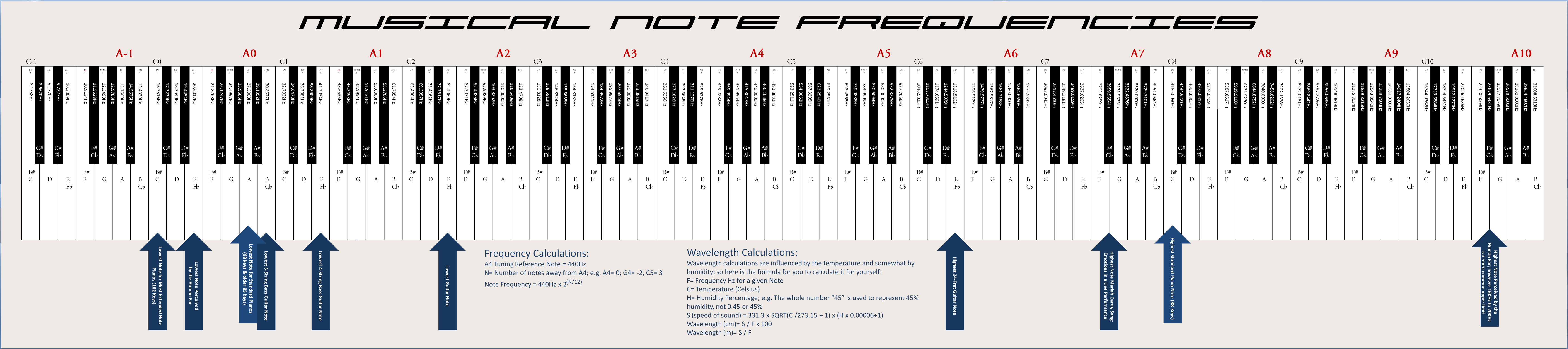 Frequency Of Musical Notes : File musicalnotefrequencies wikimedia commons