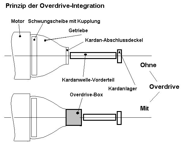 Overdrive (Getriebe) – Wikipedia