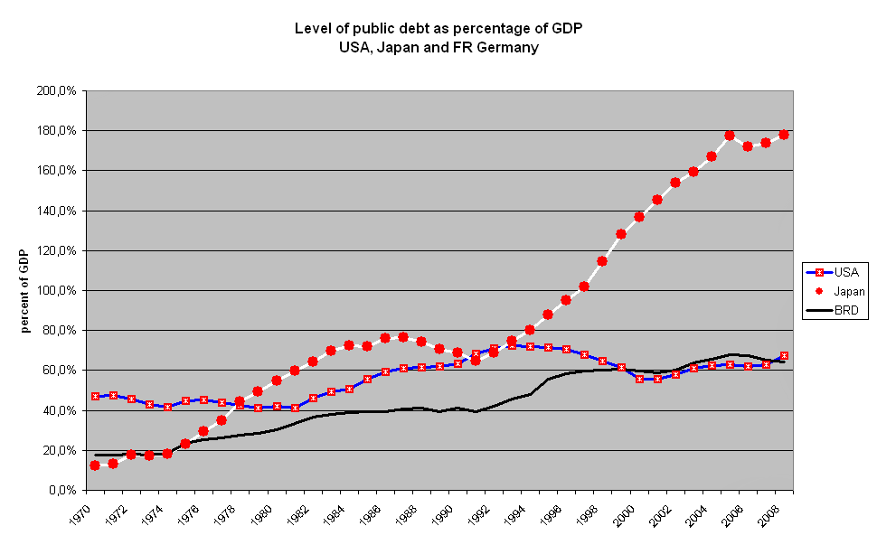 Japanese Debt to GDP vs. the USA