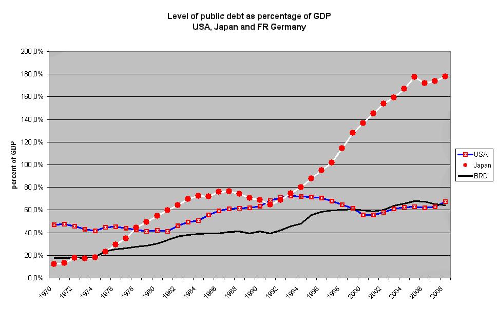 Japanese Debt to GDP vs. the USA