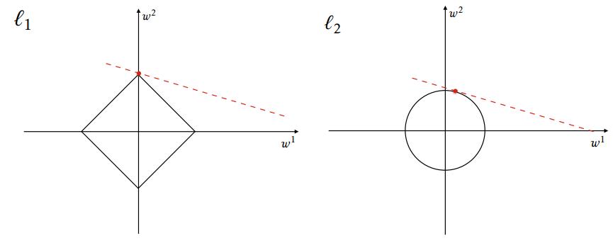 comparison between L1 and L2