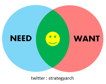 File:Theory of Need and Want.png
