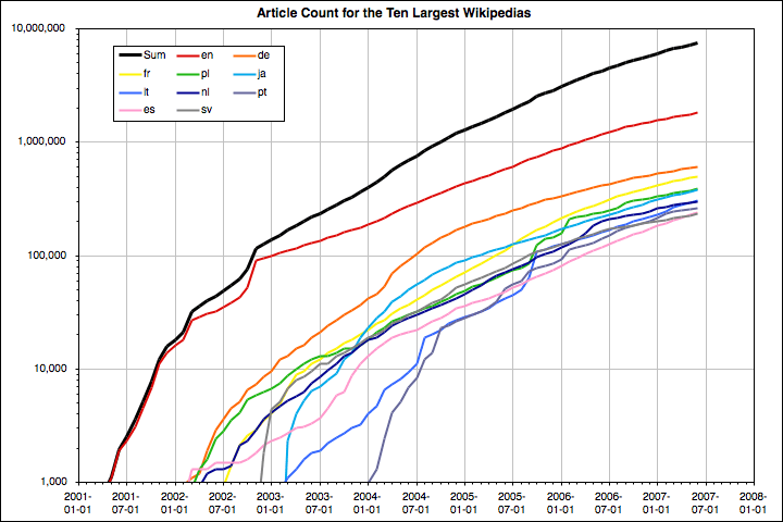 TopTenWikipediasGraph.png
