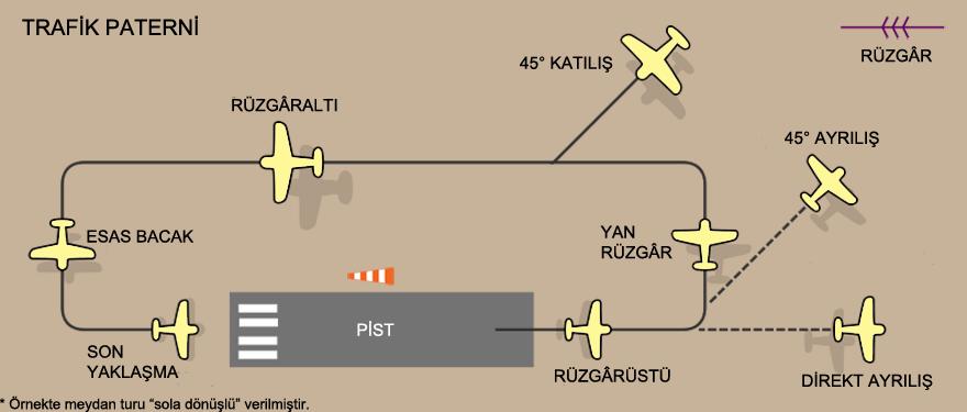FileTrafik Paterni Ve Meydan Turu Aerodrome Traffic Patternpng Impressive Traffic Patterns