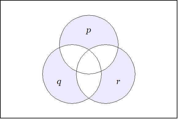 Images Of A Venn Diagram: Venn Diagram of sets ((P)(Q)(R)).jpg - Wikimedia Commons,Chart