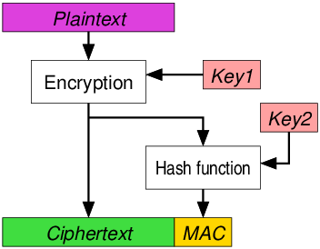 picture of encrypt then MAC.