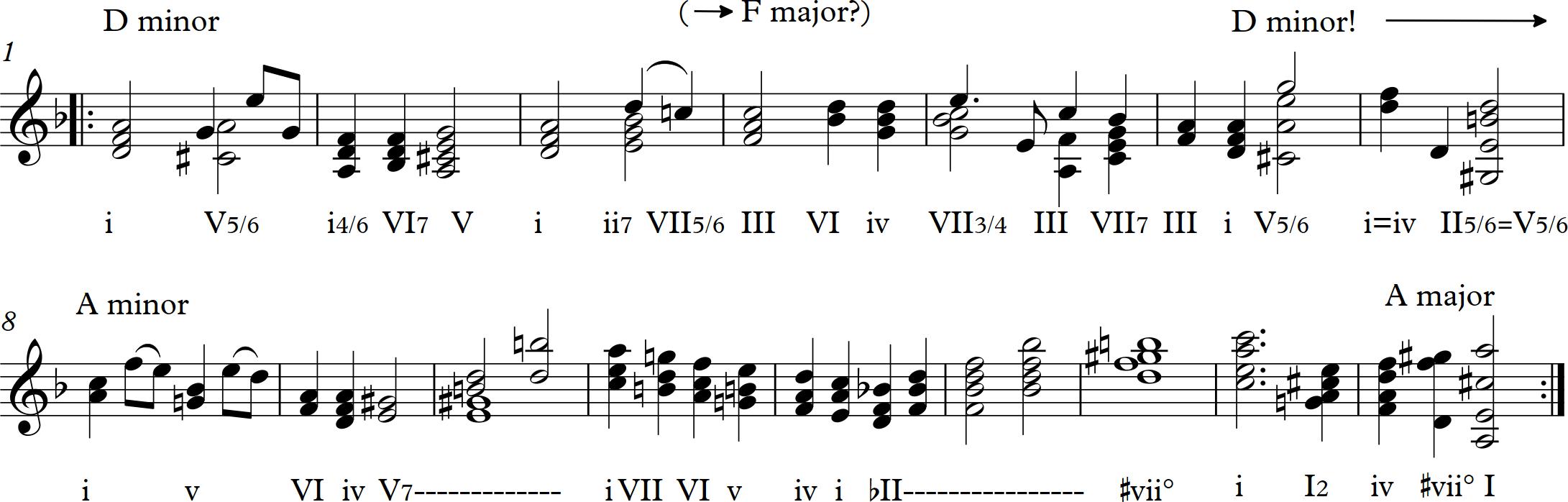 On Bach's Second Violin Partita — Wikilivres ru