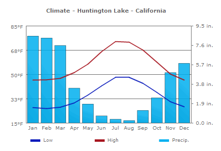 File:Climate-huntington-lake.png