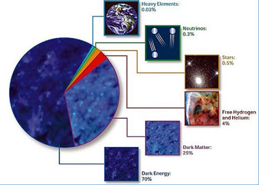 A pie chart indicating the proportional composition of different energy-density components of the universe, according to the best ΛCDM model fits. Roughly ninety-five percent is in the exotic forms of dark matter and dark energy