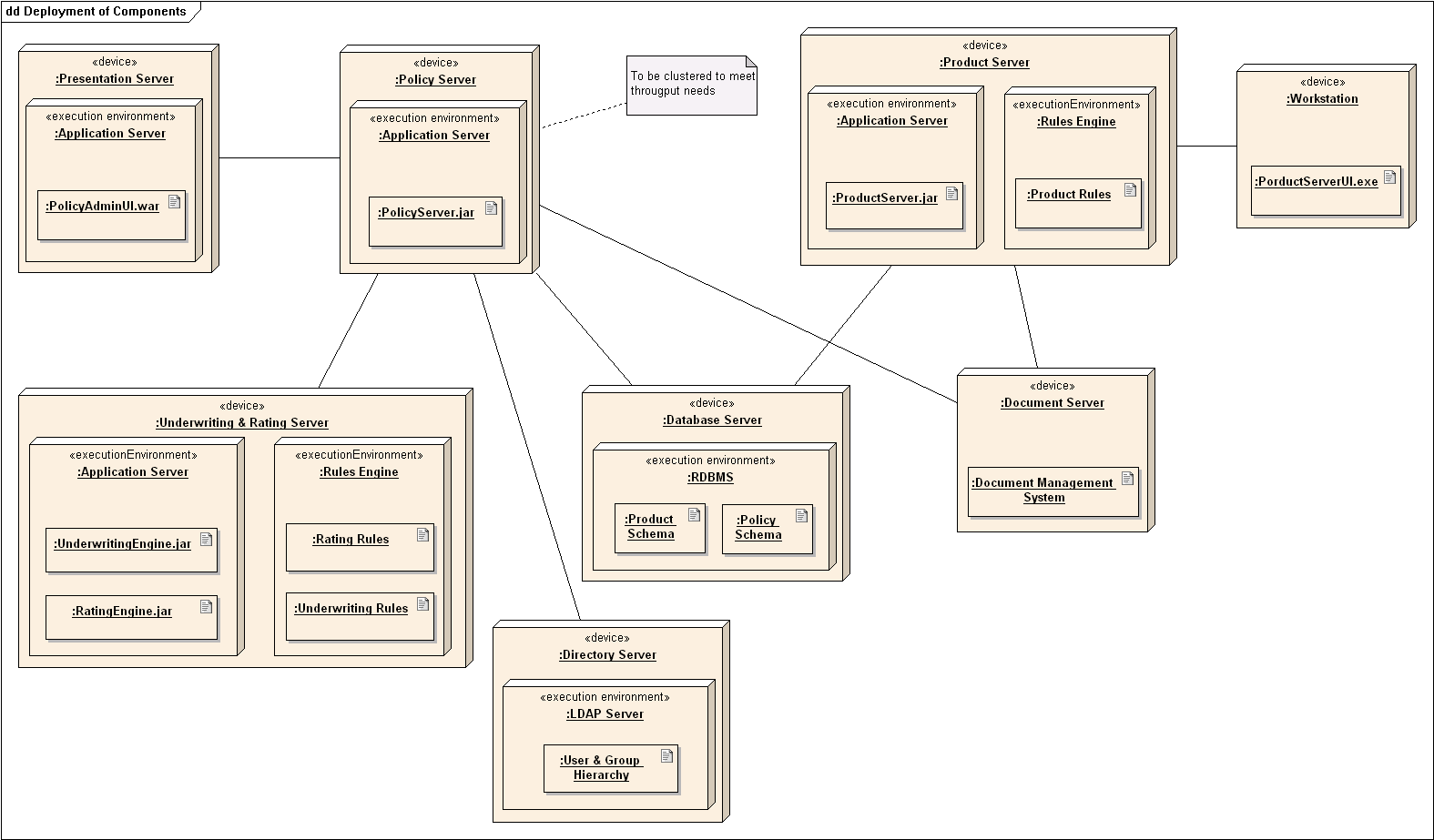 Deployment diagram wikipedia for E commerce system architecture diagram