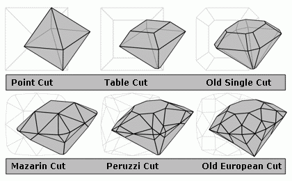 Diamond cut history diagram