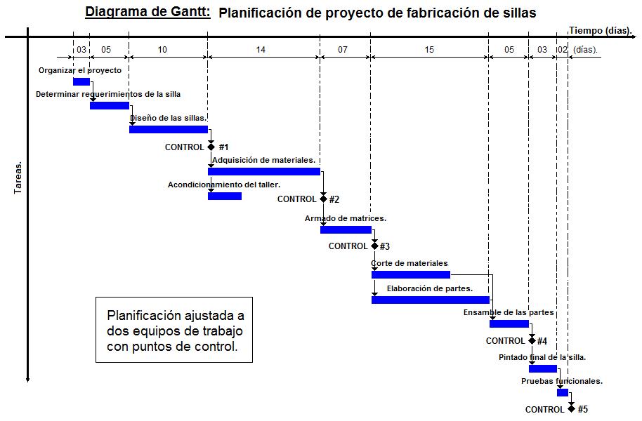 Archivoejemplo de diagrama de ganttg wikipedia la archivoejemplo de diagrama de ganttg ccuart Image collections