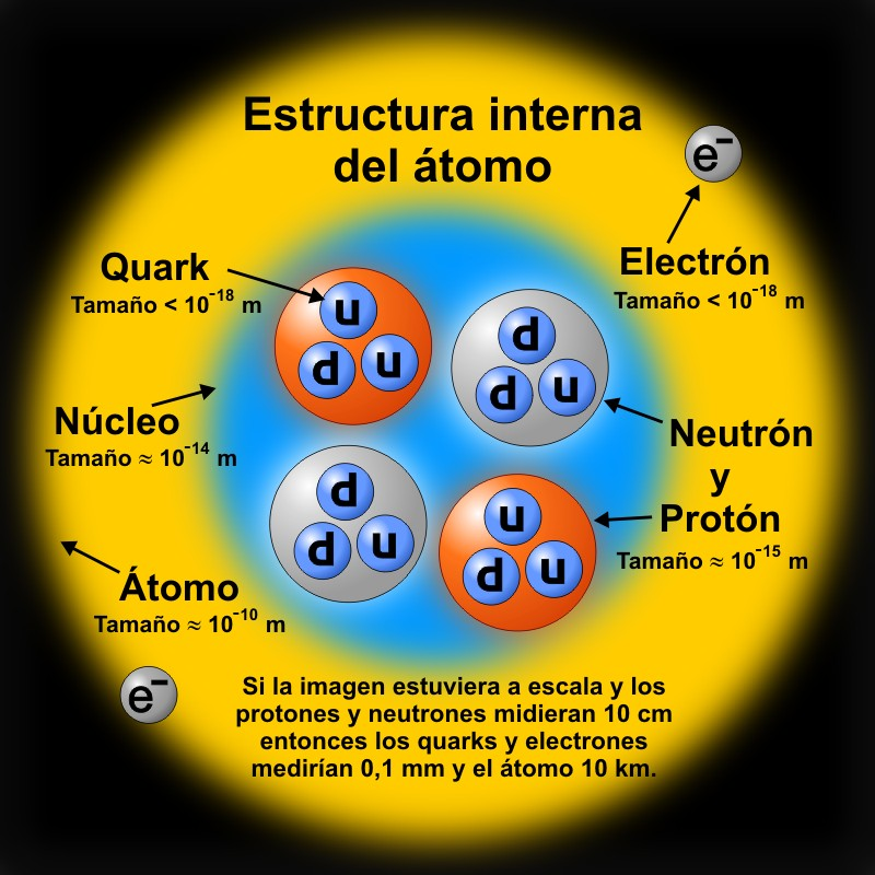 Depiction of Estructura nuclear