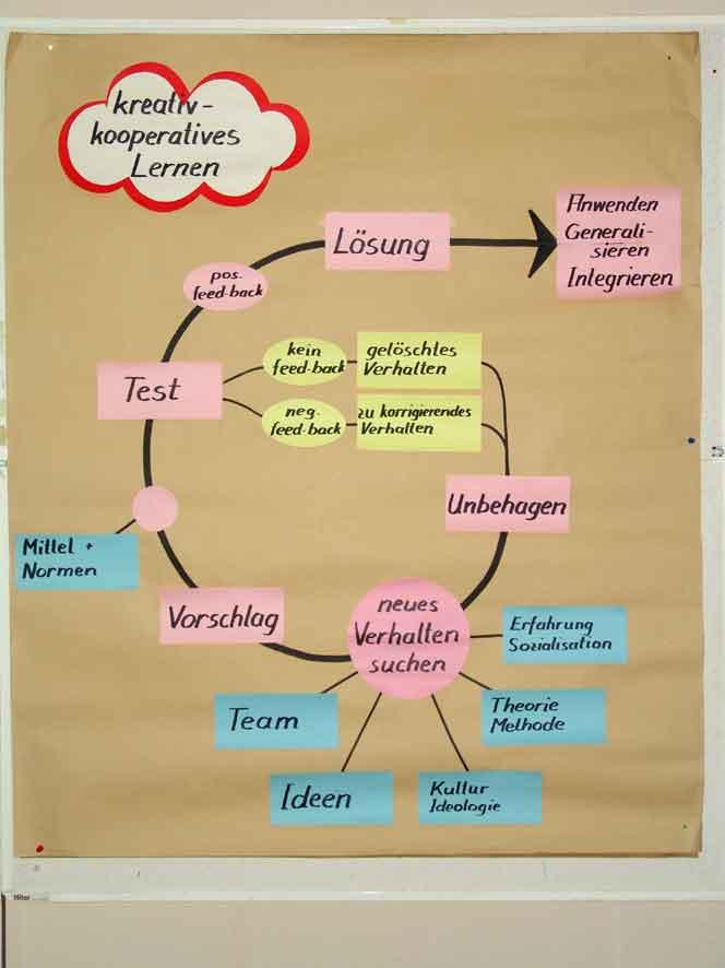 Schaubild: Kreativ lernen, Quelle: WikiCommons, Details Artikelende