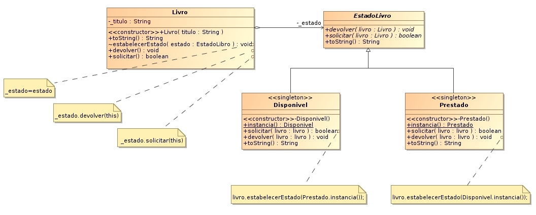 State wikipdia a enciclopdia livre diagrama uml ejemplo padro state ccuart Image collections