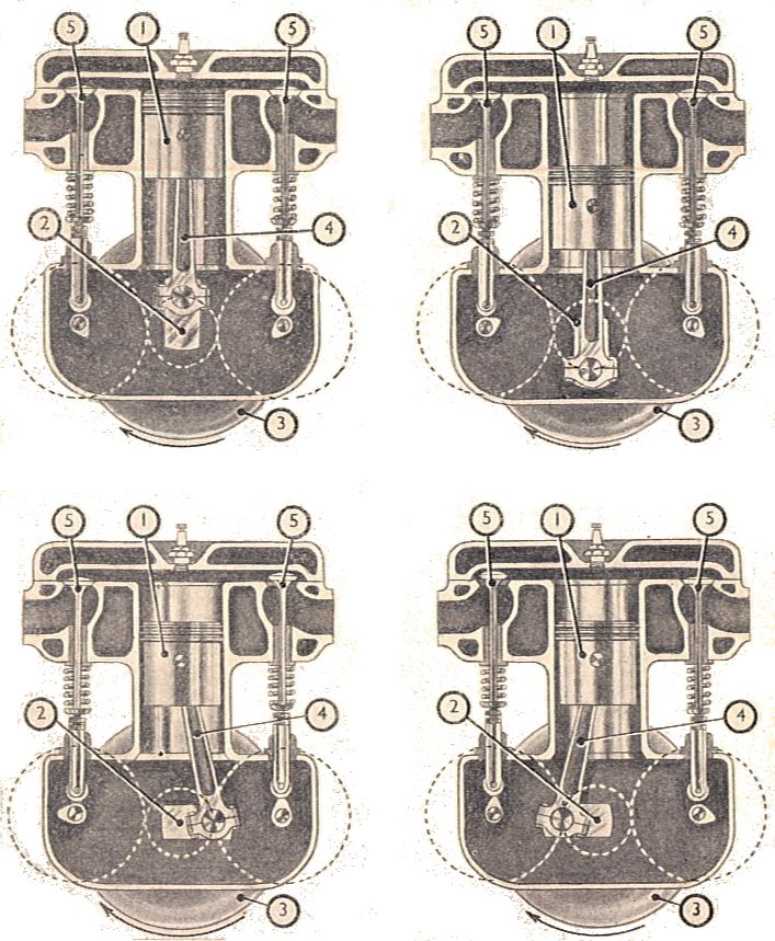 4 stroke engine diagram single stroke engine diagram file:movements of working parts of a four-stroke single ... #6