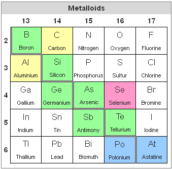 fileperiodic table metalloidspng - Periodic Table Metalloids