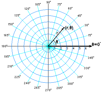 Point in Polar coordinates.PNG