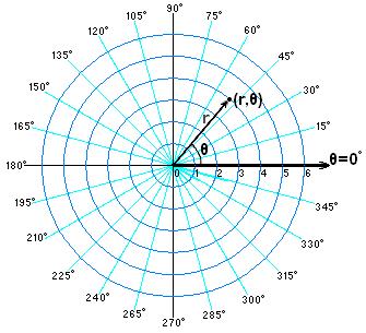 How do I graph polar coordinates? | Socratic