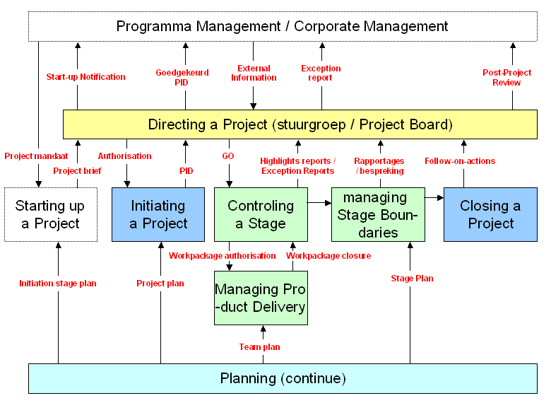 project controls group