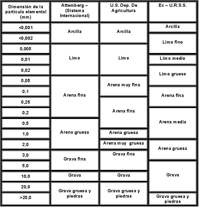 Textura del suelo wikipedia la enciclopedia libre for Tipo de suelo 1