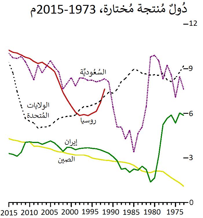 قائمة الدول حسب إنتاج النفط ويكيبيديا