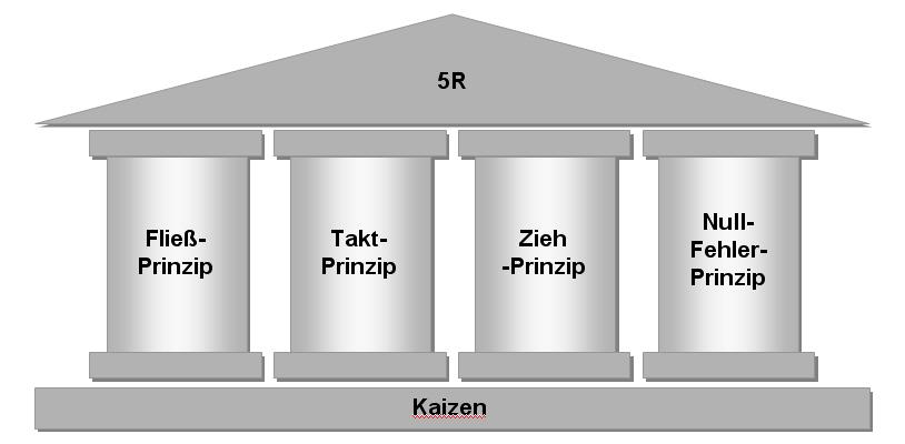 file toyota produktionssystem jpeg   wikimedia commons