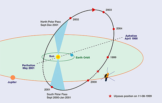 File:Ulysses 2 orbit.jpg