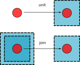File:Unit-join.png