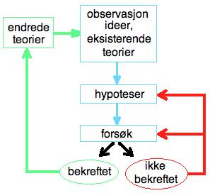 hypotetisk deduktiv metode