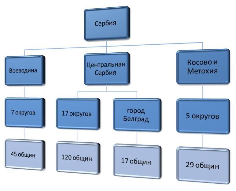 Схема административно-