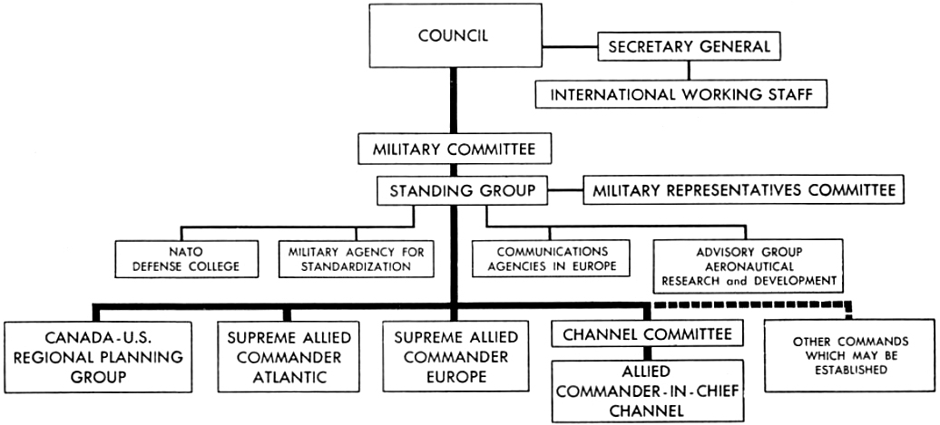Structure Of Nato Wikiwand
