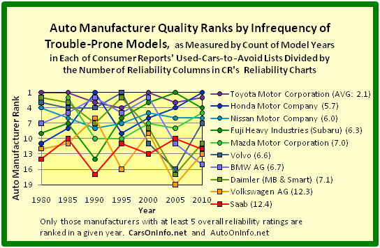 Car Manufacturers Chart Mail: Car Quality From 1975 To 2010