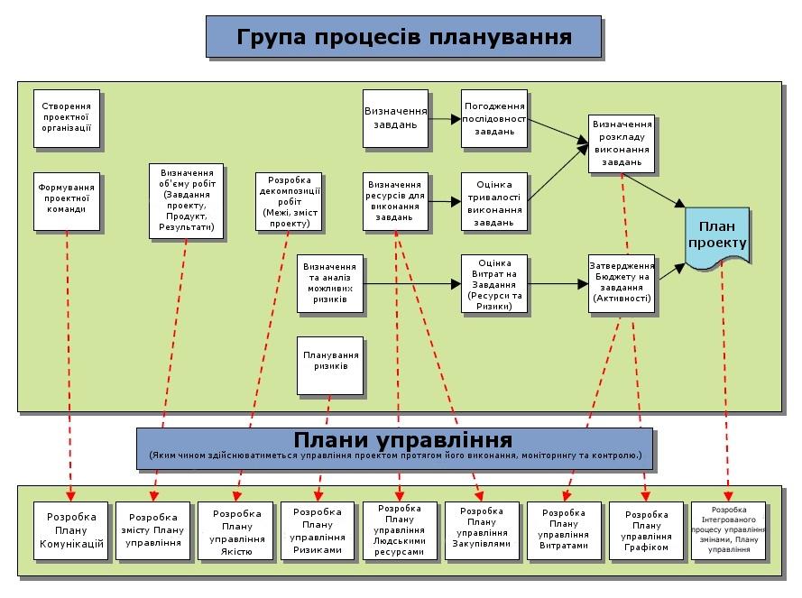Group Process Activities 67