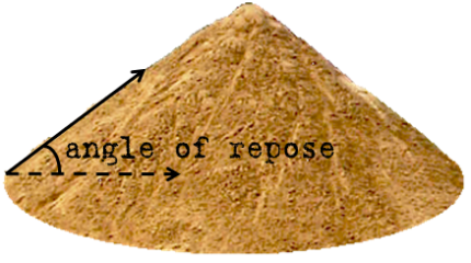 angle of repose summary Particle size of 16 mm reached angles of repose of ∼ 3827◦,  summary of  sediment properties and shear test result terms of median grain.