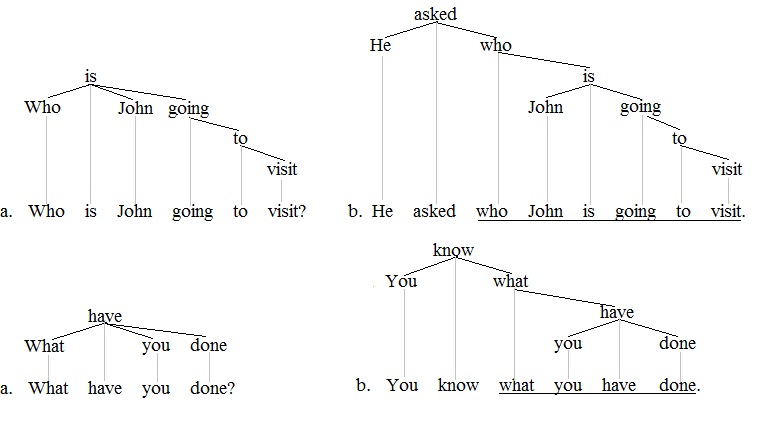 Clause trees 3'