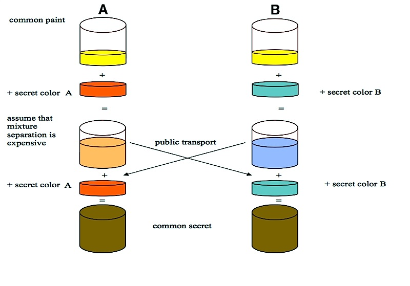 File Diffie Hellman Key Exchange Jpg Wikimedia Commons