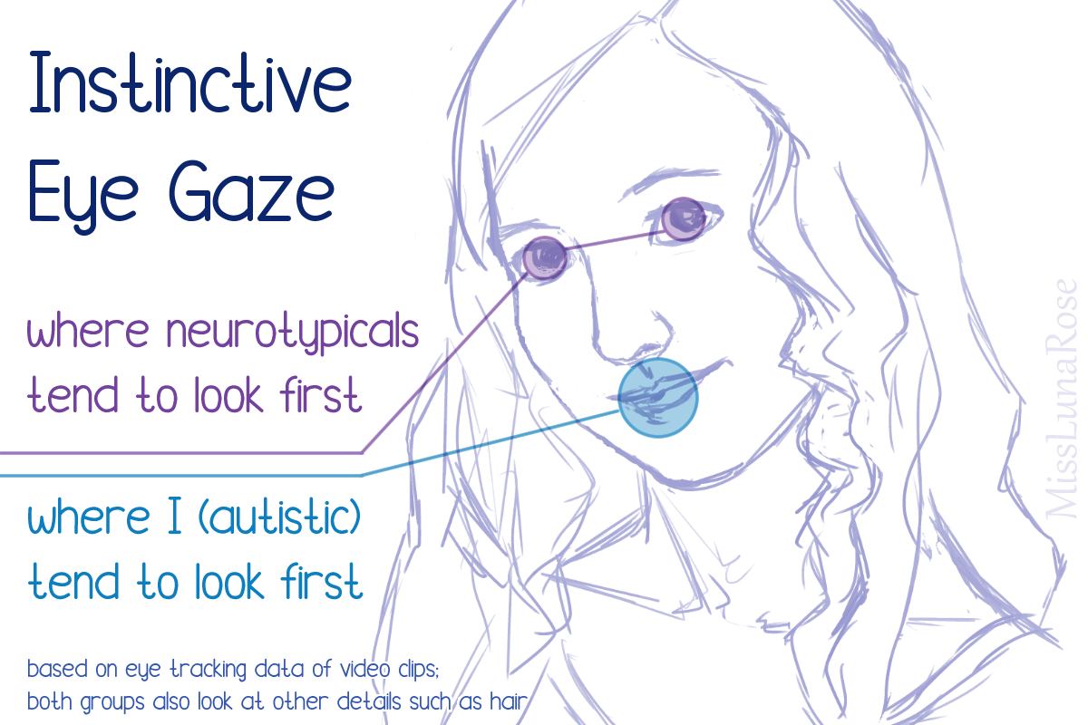 A drawing marking up a sketch of a person, showing expected gaze paths. Neurotypicals usually look at the eyes first and I look at the mouth first.