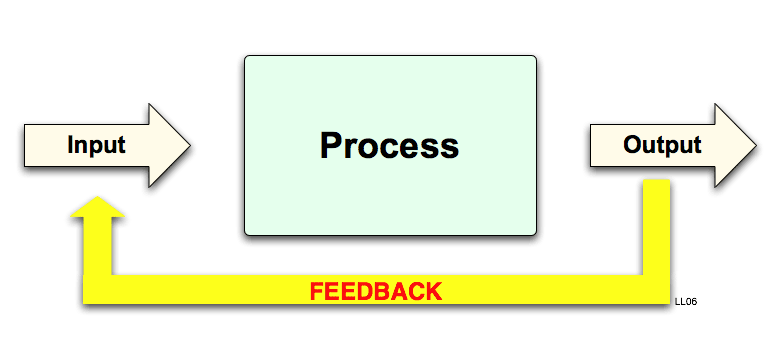 Feedback definition Feedback_process