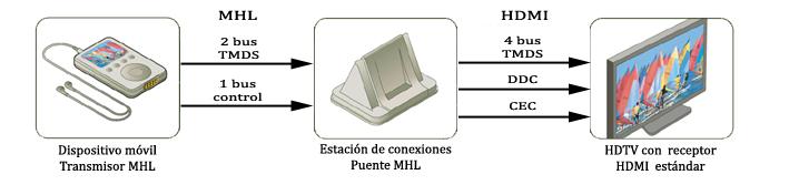 Conexiones entre dispositivo, puente y HDTV