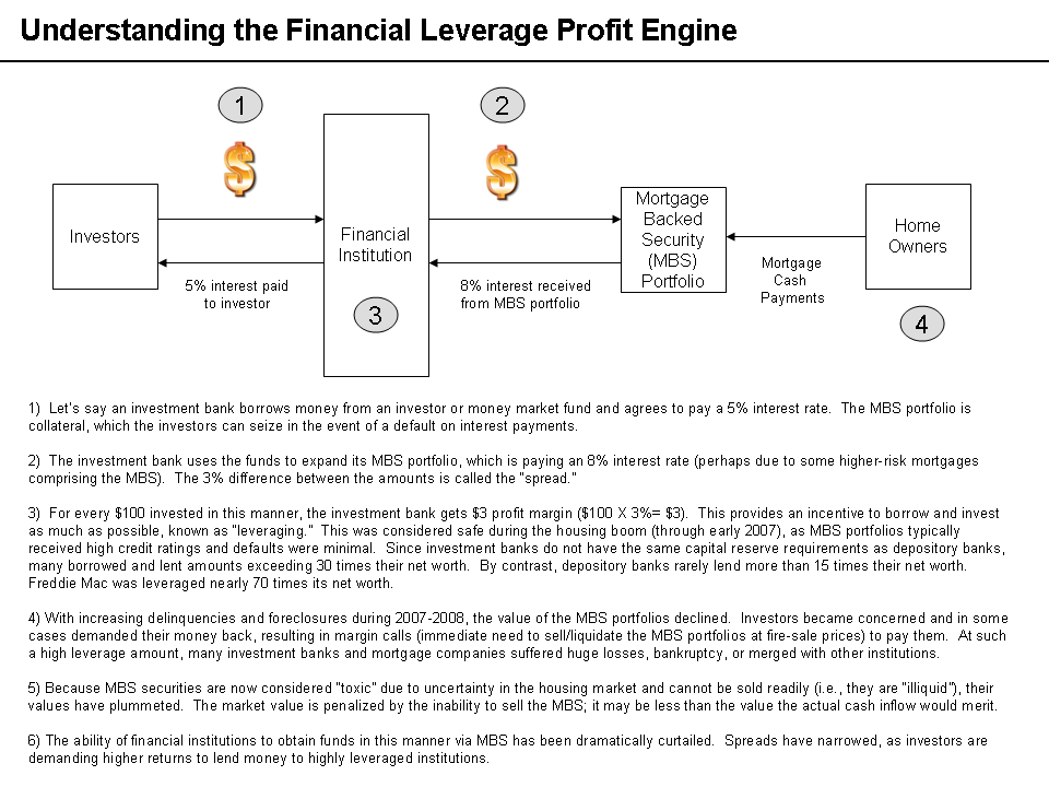 Financial Leverage Profit Engine.png