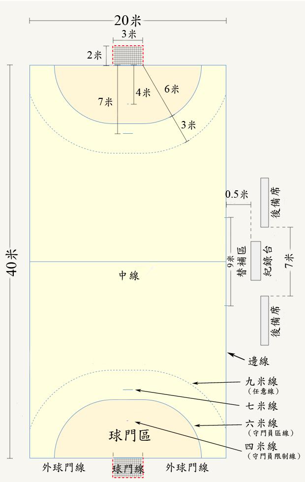 https://upload.wikimedia.org/wikipedia/commons/b/ba/Handballfield-zh-hant.png