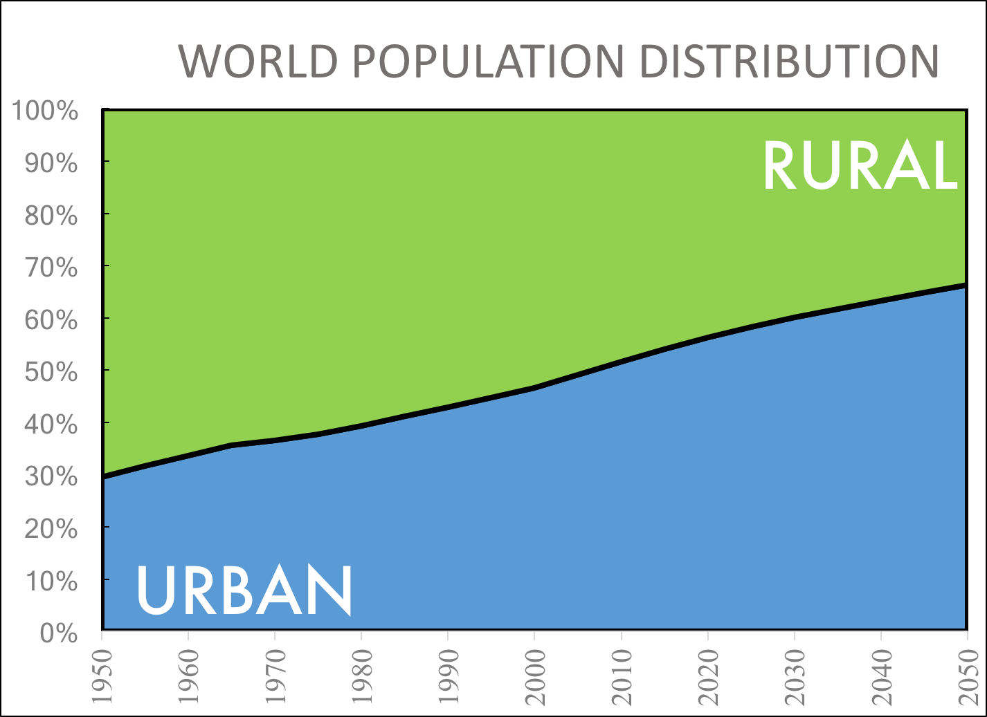 urbanization trends