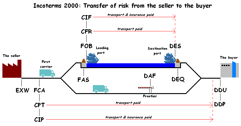 Incoterms 2000 Diagram