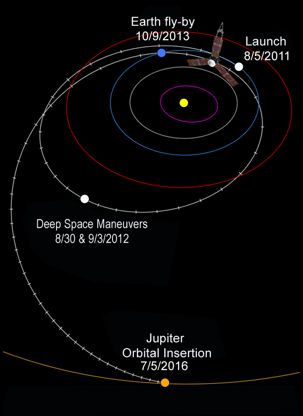 Juno's interplanetary trajectory.jpg