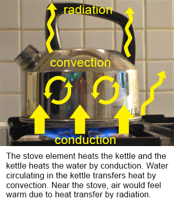 Kettle-convection-conduction-radiation